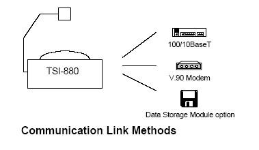TSI-880通讯连接方法