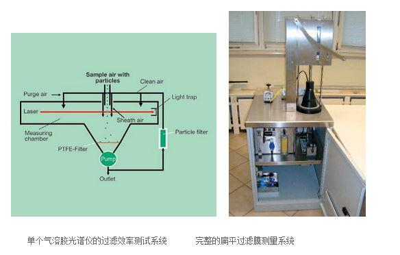 单个气溶胶光谱仪的过滤效率测试系统 ,完整的扁平过滤膜测量系统