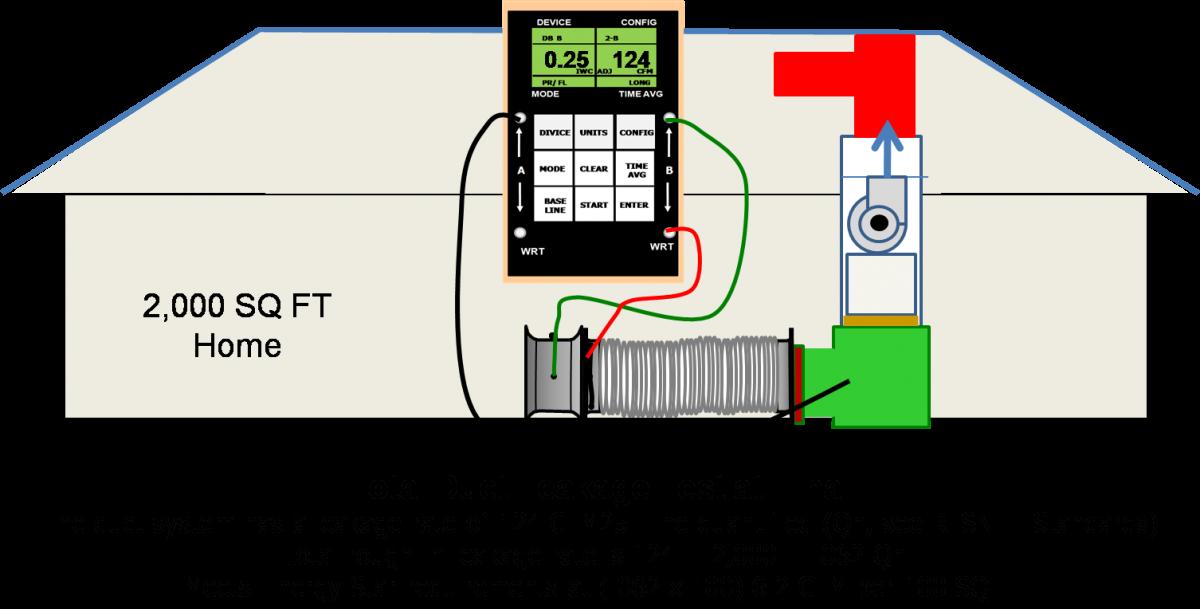 中央强制空气加热和冷却系统使用管道来分配热空气和冷空气, 必须通过Duct Blaster来监控管道的泄露!