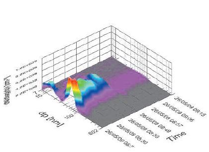 GRIMM ESS颗粒物/尾气排放采样系统分析曲线