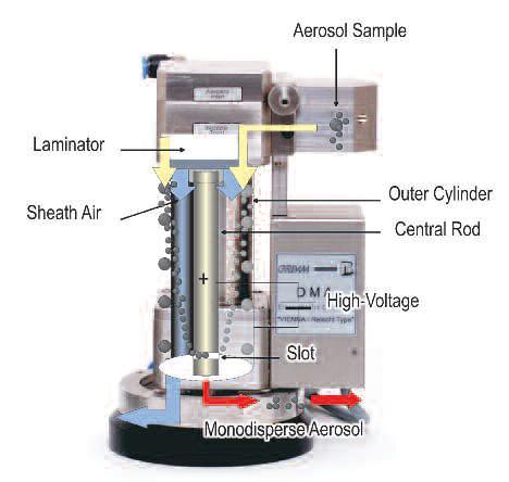 德国Grimm DMA差分粒子电迁移器使用原理