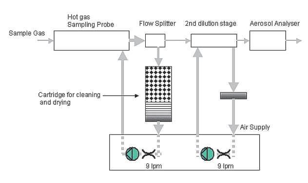 GRIMM ESS颗粒物/尾气排放采样系统原理图