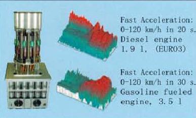 快速气溶胶颗粒物排放检测系统