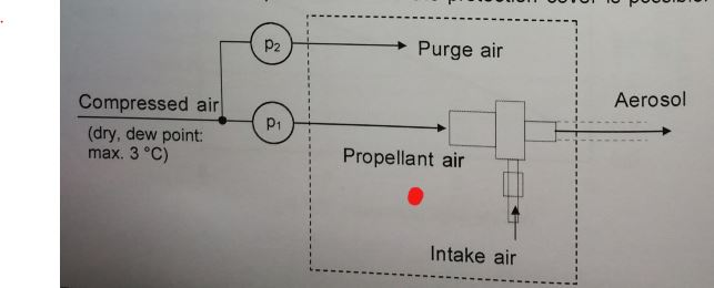 Topas SAG-410粉尘气溶胶发生器保护盖和清洁空气原理图