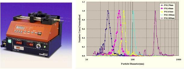 ESP-01电喷射式颗粒物发生器外观及发出颗粒的粒径