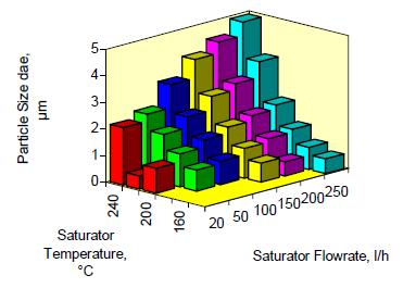TSI  3475,Topas SLG-270单分散气溶胶发生器调节单分散粒径