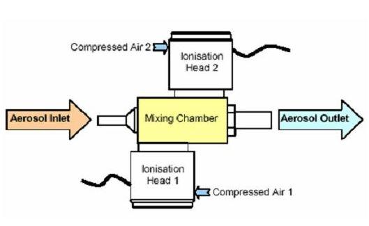 德国Topas EAN-581静电气溶胶中和器安全说明