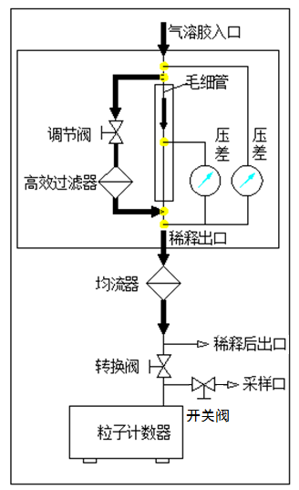 SX-L301N型高浓度粒子计数器原理图